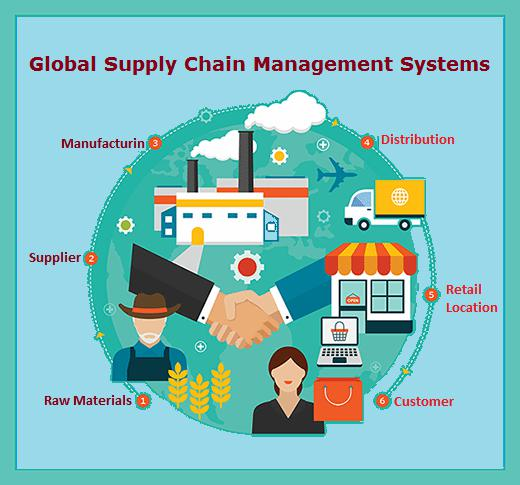 Global Supply Chain Management Systems Market Research Report