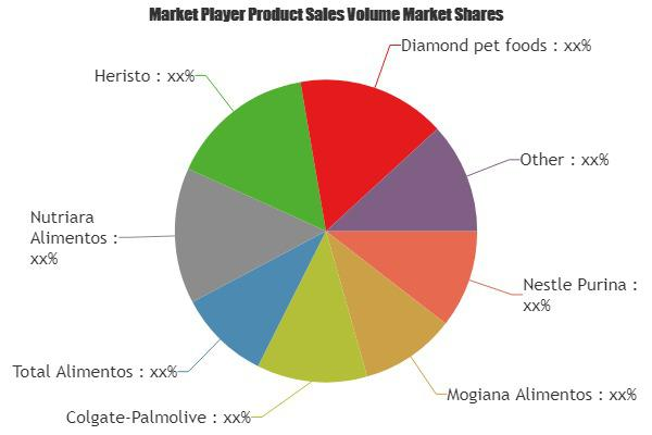 Wet Pet Food Market to Witness Huge Growth by 2025: Key Players -