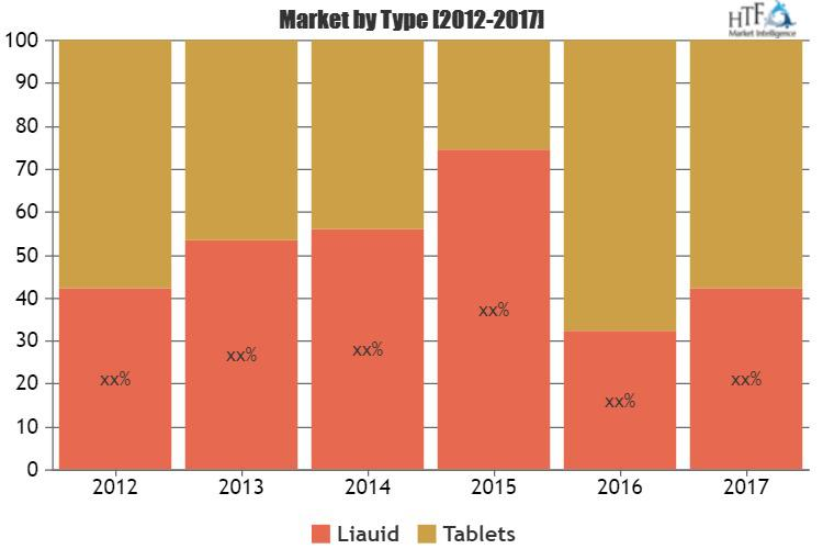 Weight Loss Drugs Market
