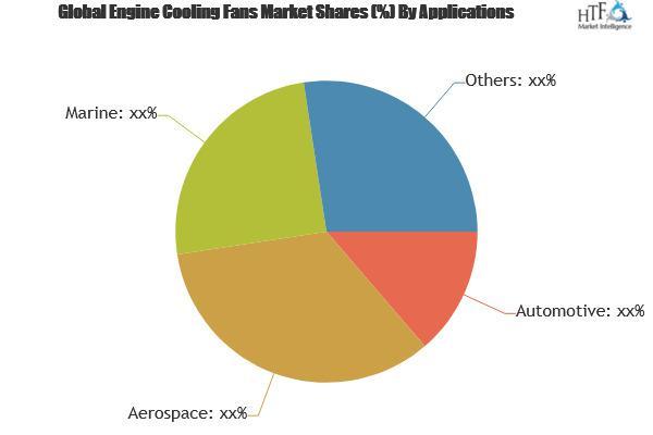 Engine Cooling Fans Market