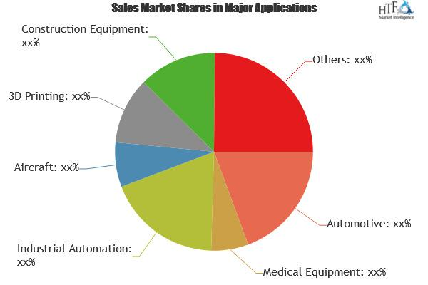 Micro Motor Market