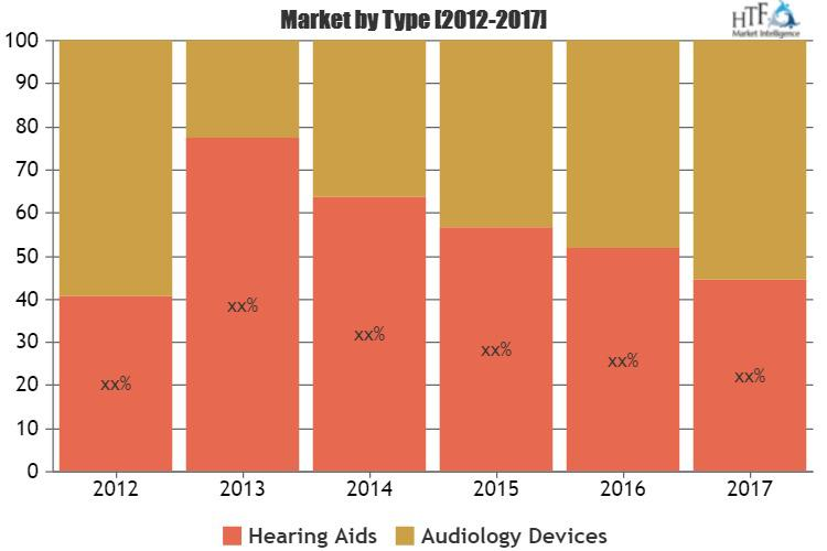 Hearing Aids and Audiology Devices Market
