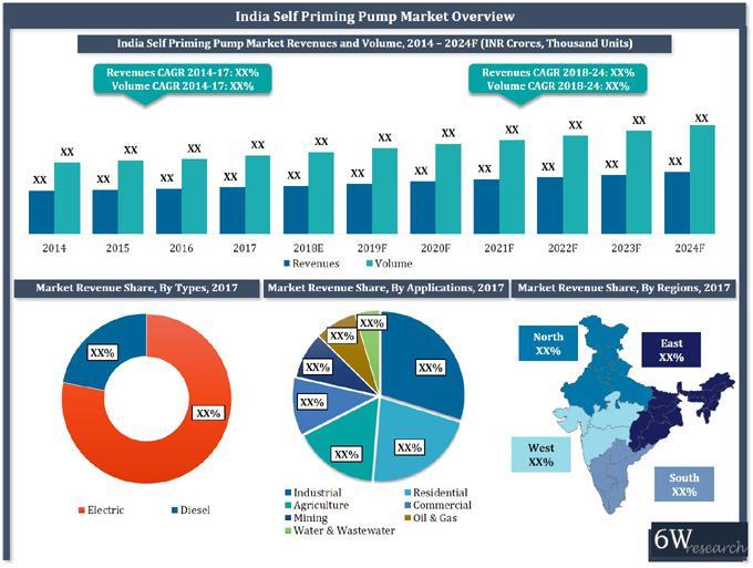 India Self Priming Pumps Market (2018-2024)-6Wresearch