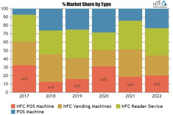 NFC POS Terminal Market