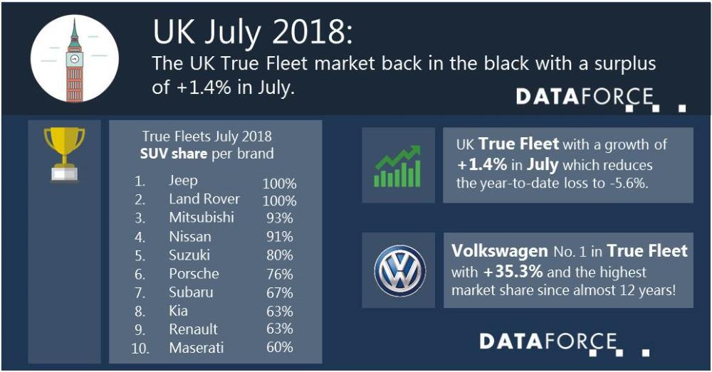 The UK True Fleet back in the black with a surplus of 1.4% in July