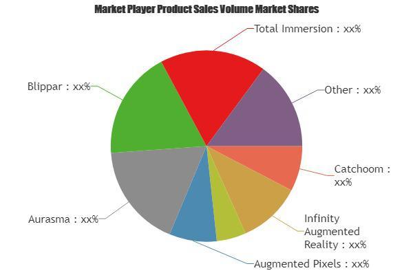 AR Gaming Market Is Booming Worldwide | Catchoom, Infinity