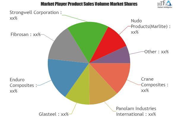 FRP Panels Market