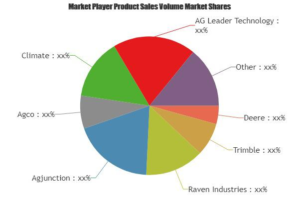 Smart Agriculture Market Is Booming Worldwide | Deere, Trimble,