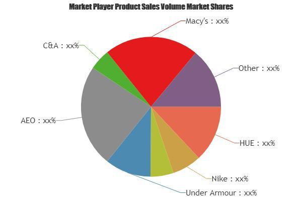 Leggings Market Is Booming Worldwide | Nike, Adidas, Under