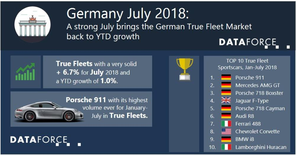 A strong July brings the German True Fleet Market back to YTD
