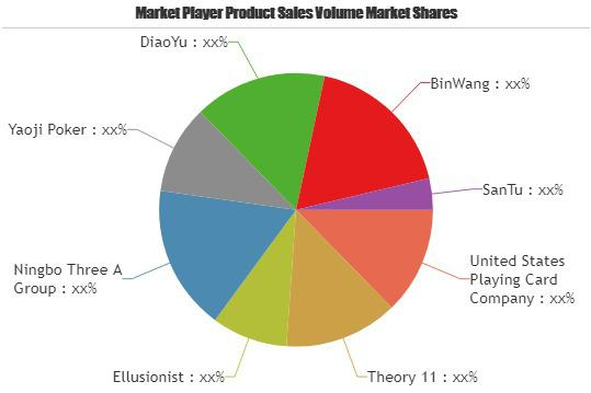 Playing Cards Market Increasing the Growth Worldwide  Key
