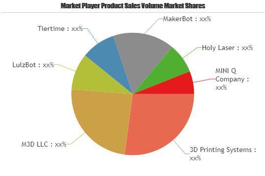 Mini 3D Printer Market to Witness Huge Growth by 2025 | M3D LLC,