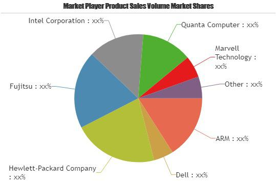 Micro Servers Market Increasing the Growth Worldwide| Key