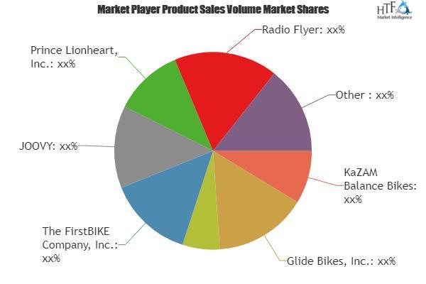 Balance Bike Market