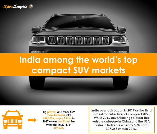 Spire, Spirethoughts, India, Compact, SUV, Market