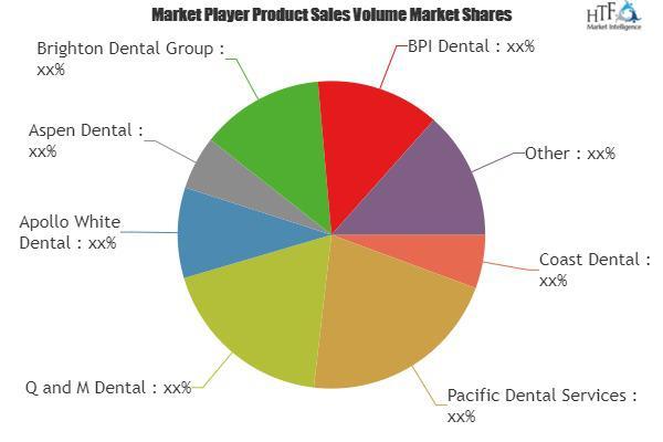 Periodontal Dental Service Market
