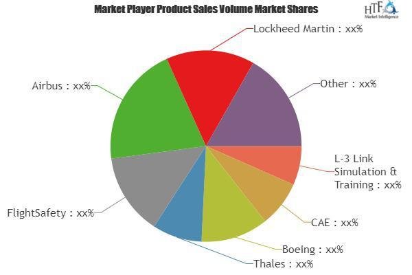 Virtual Training Market Is Booming Worldwide | CAE, Boeing,