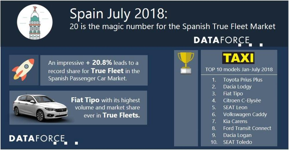 20 is the magic number for the Spanish True Fleet Market