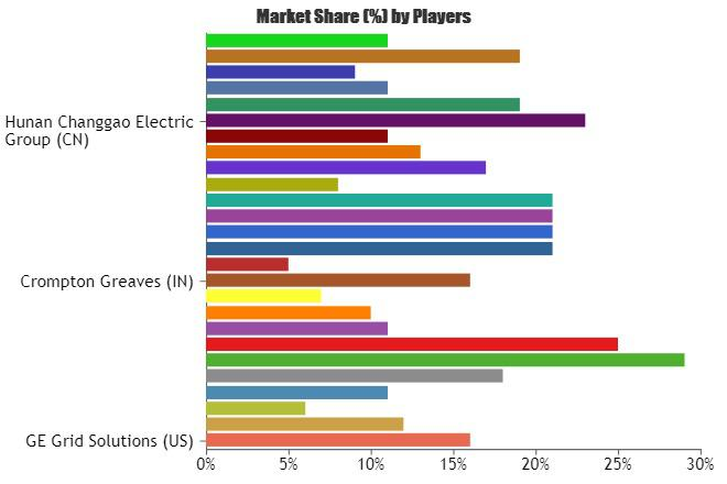 Global SF6 Gas Circuit Breaker Market