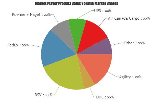 Pharmaceutical Logistics Market is Booming Worldwide|