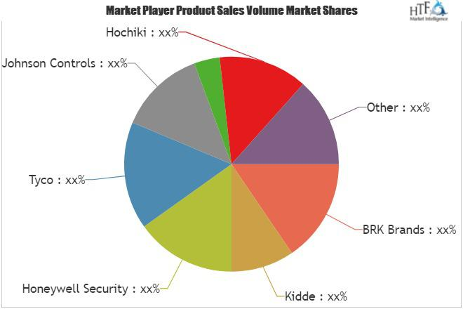 Smoke Alarms Market is booming in Worldwide| Key Players Covered