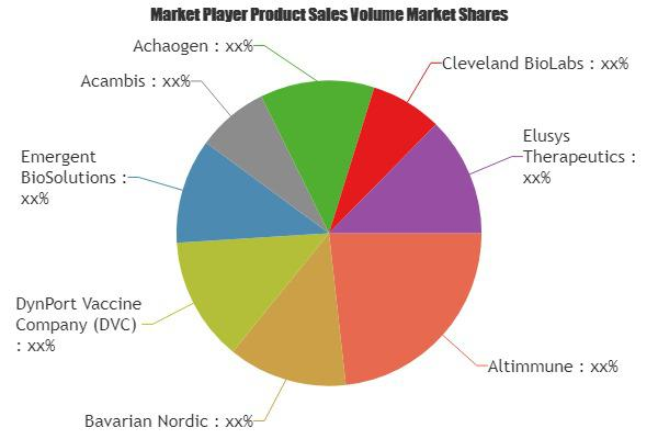Bioterrorism Market to Witness Huge Growth by 2025: Key Players -