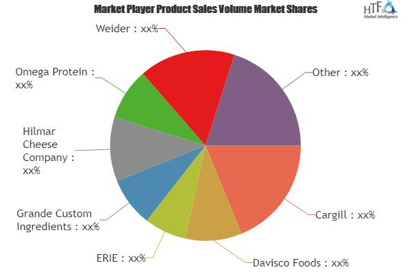 Whey Protein Market is Booming (5.48% CAGR)| Key Players: