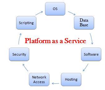 Increasing demand of Platform as a Service Market Analysis