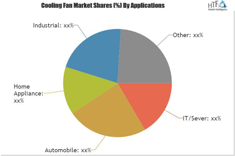 Cooling Fan Market
