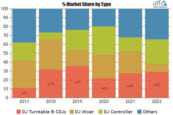 DJ Equipment Market