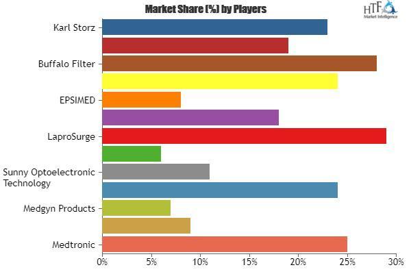 Surgical Smoke Aspirators Market