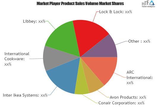Homeware Market
