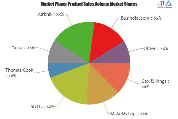Travel Services Market Is Booming Worldwide | Cox & Kings,