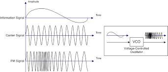 VCO (Voltage Controlled Oscillator)