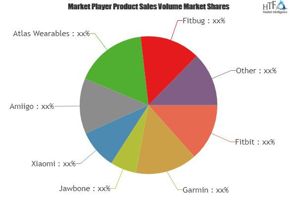 Fitness Bands Market is Booming Worldwide (27% CAGR)  Fitbit,