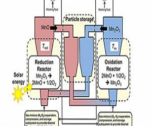 Global High Temperature Energy Storage Market