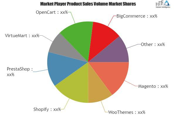 Retail E-commerce Software Market is Booming | Magento,