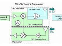 Global Terahertz (THz) Technology Market Expected to Witness a Sustainable Growth over 2013-2025 -  QY Research