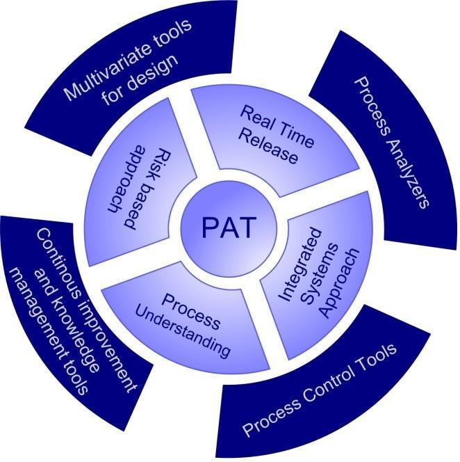 Process Analytical Technology (PAT) Market Supply, demand,
