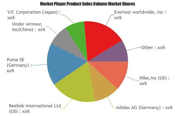 Sports Accessories Market