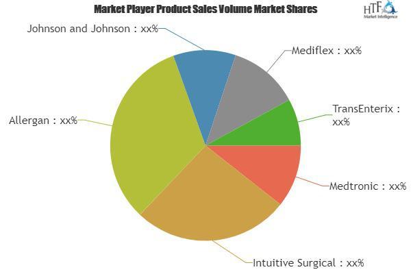 Bariatric Surgical Procedures Market