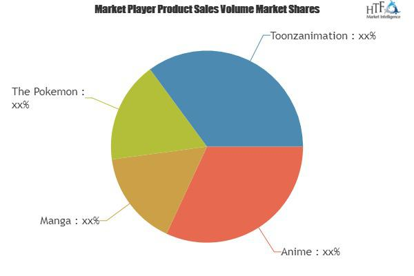 Animation, VFX & Game Market to Witness Huge Growth | Anime,