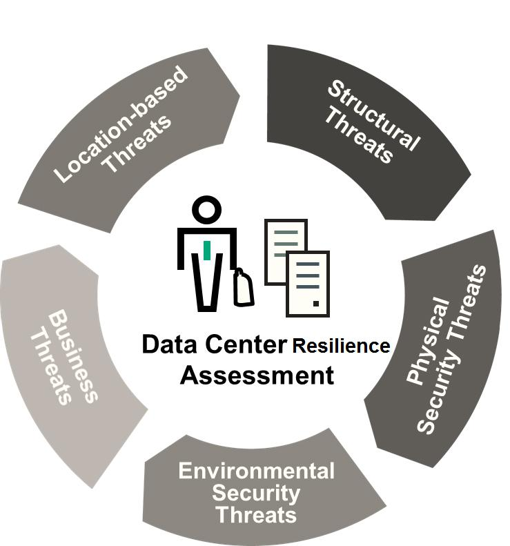 Global Data Resiliency Market