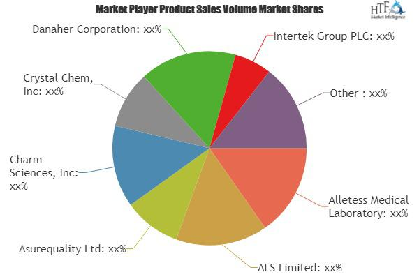 Food Allergy and Intolerance Products Market