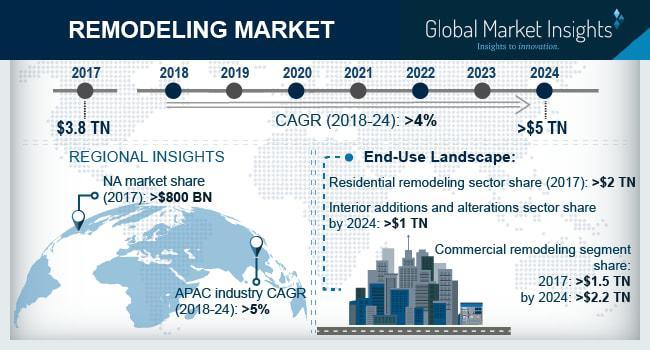 Global Remodeling Market