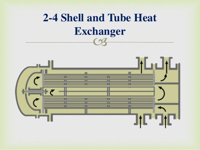 Heat Interchanger Market
