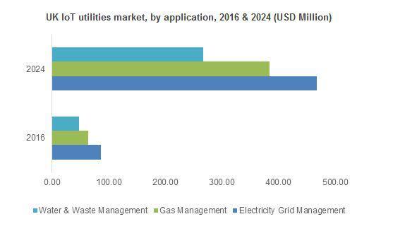 IoT Utilities Market