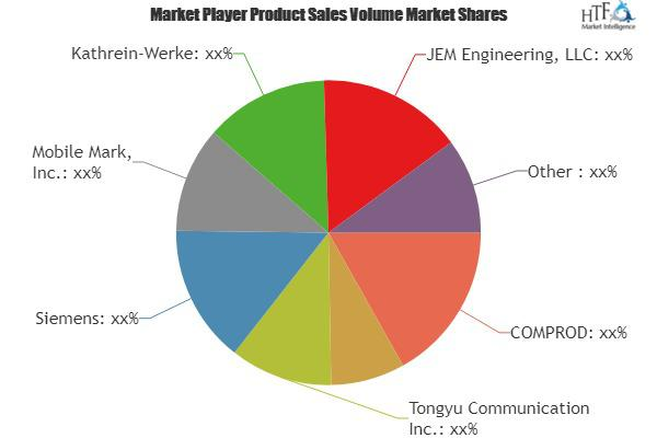 Mobile Communication Antennas Market Is Thriving Worldwide |