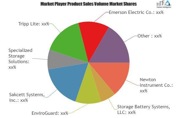 Battery Racks Market