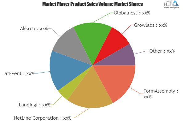 Lead Capture Software Market